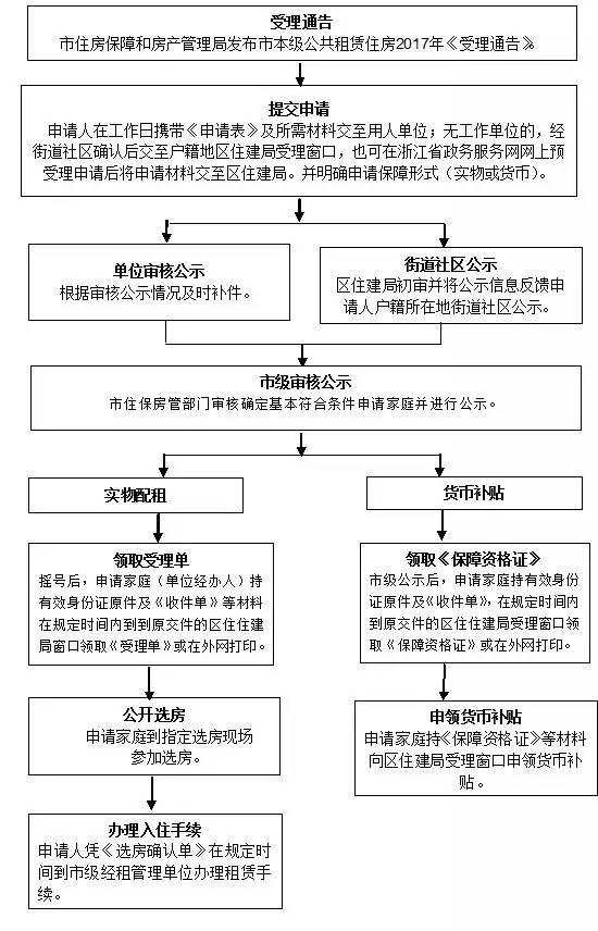 杭州引才生活补贴 杭州引才发放补贴 即日起受理及流程