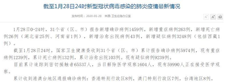 全国新型肺炎确诊5974例!上海确诊病例14例
