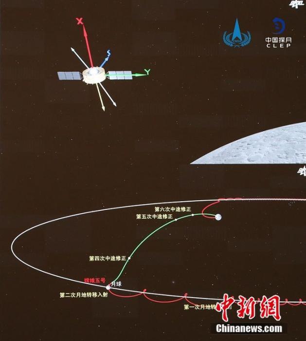 嫦娥五号成功进入月地转移轨道 嫦娥五号启程回家