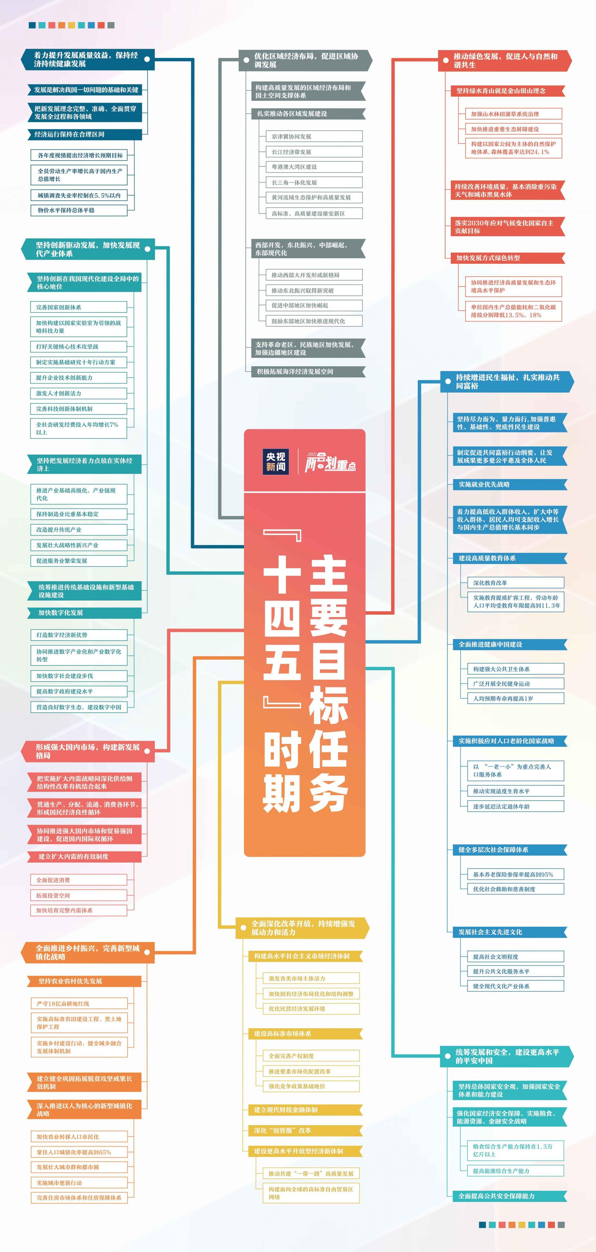 一张图看清十四五主要目标 十四五规化主要目标