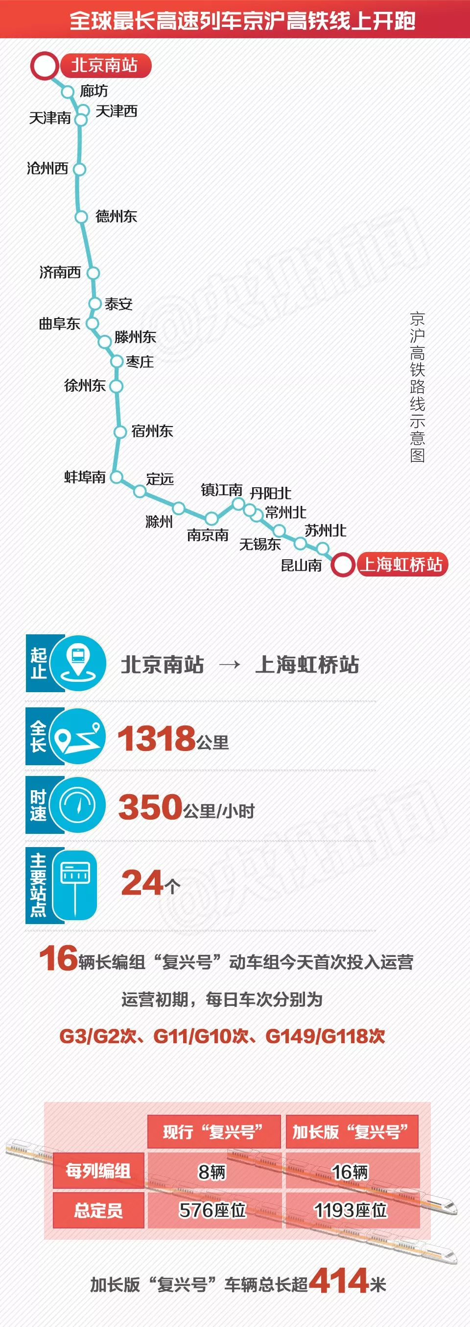 中国高铁惊艳世界 全球最长高速列车