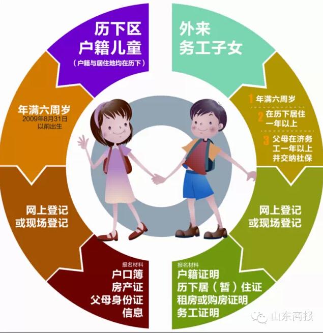 【小学入学政策】2017年北京小学入学政策!