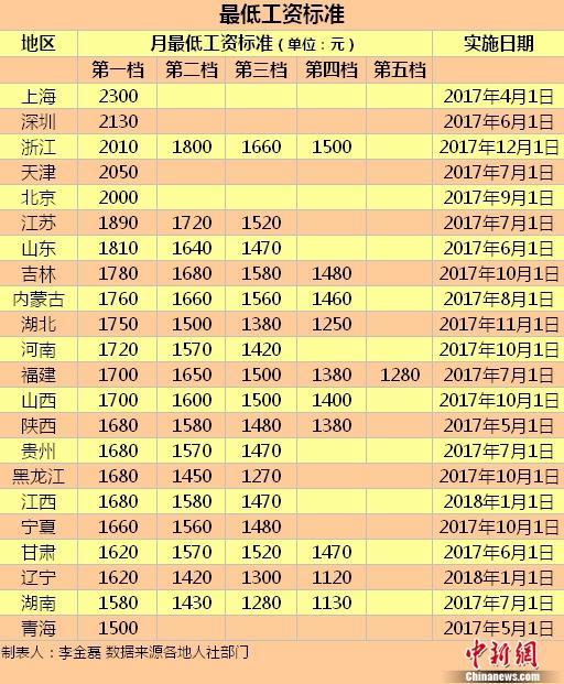 北京市最低工资标准  北京最低工资标准表