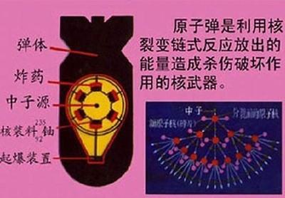吉林日报整版报道:核武器常识及其防护