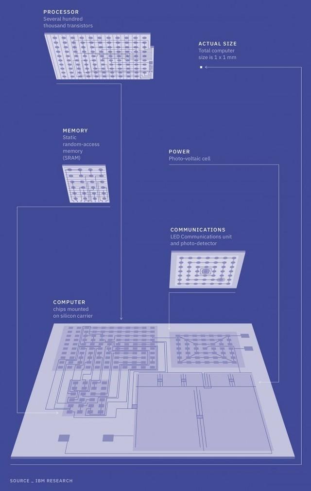 世界最小电脑   成本不到10美分