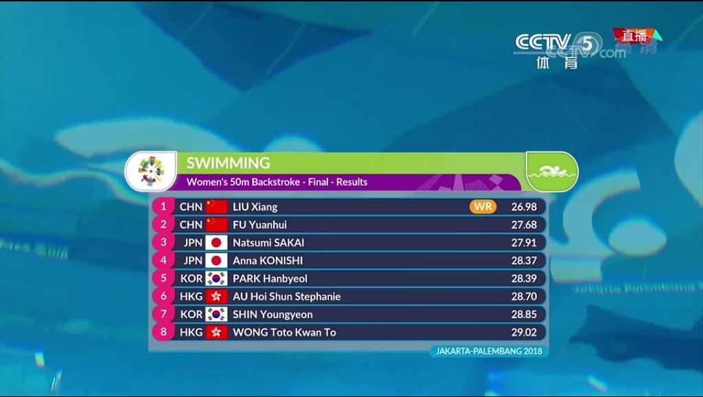 刘湘破世界纪录 游泳世界杯刘湘50米仰泳破纪录夺冠