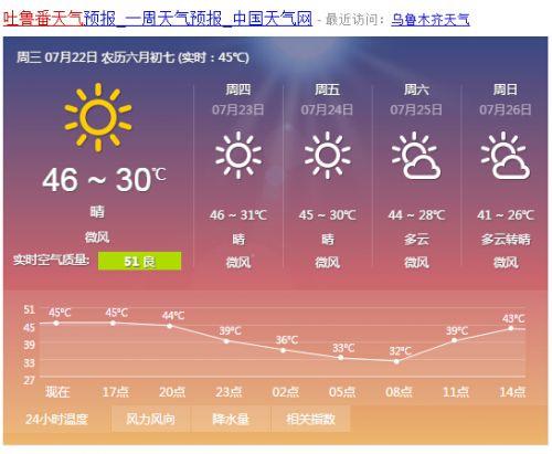 新疆吐鲁番高温达45度 烧烤模式开启!