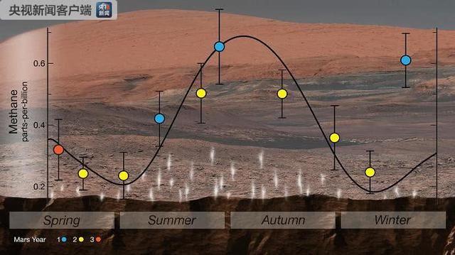 火星发现有机分子   有生命存在吗?