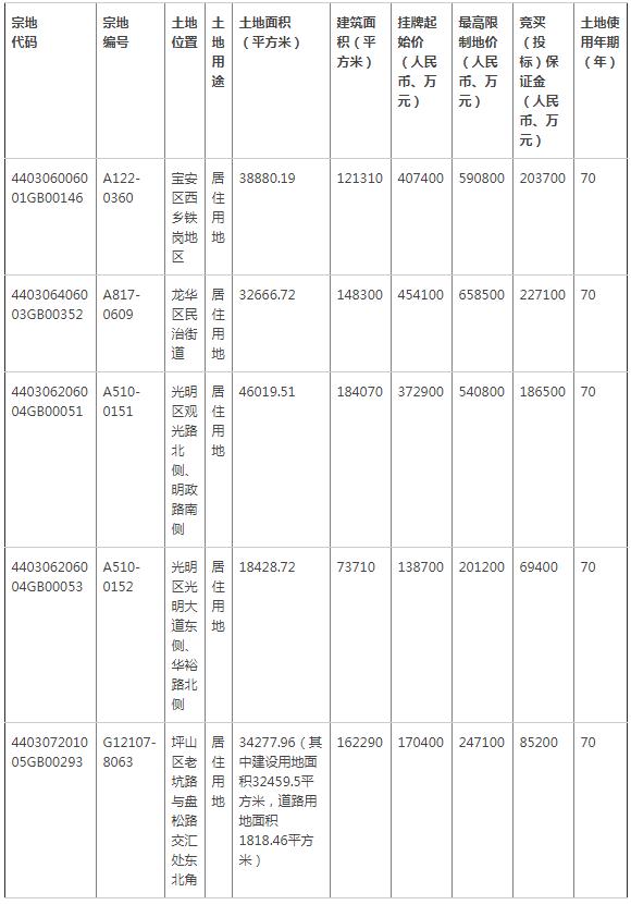 深圳出让住宅用地 按价高者得的原则确定竞得人和成交价