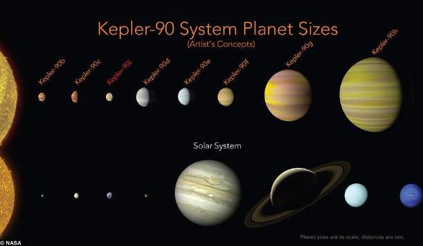 发现第二个太阳系  适合人类生存吗?